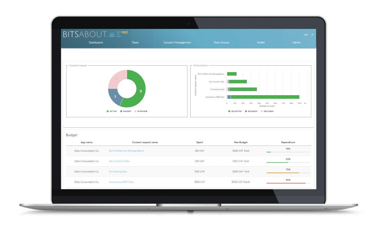 BitsaboutMe Pro Account für Unternehmen