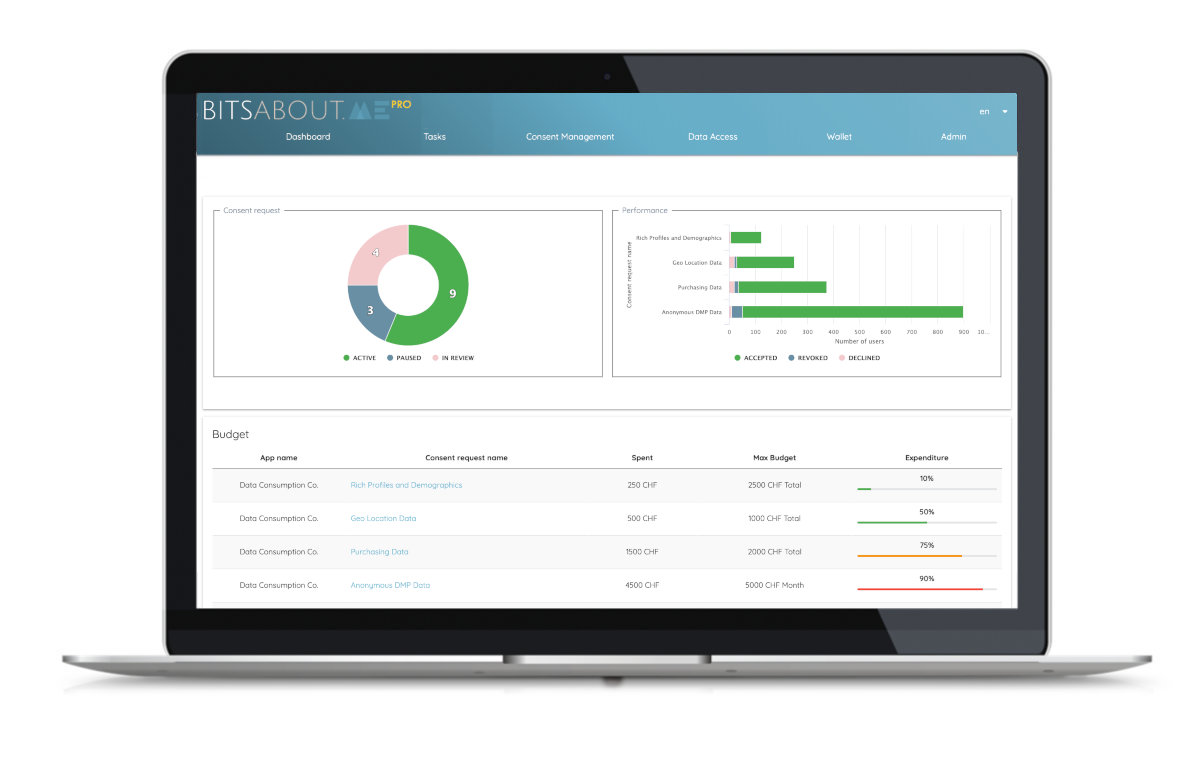 Pro Account de BitsaboutMe pour les entreprises
