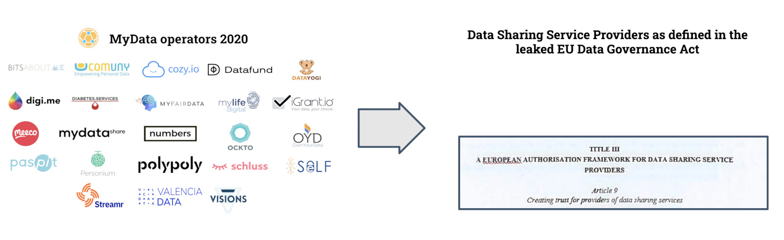 "Visualization of ""data sharing services"" or data intermediaries"