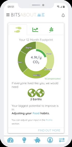 Exemple d'empreinte carbone basée sur des données réelles