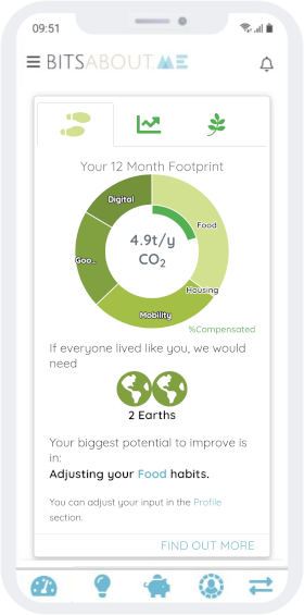 Beispiel für einen CO2-Fussabdruck basierend auf Echtdaten