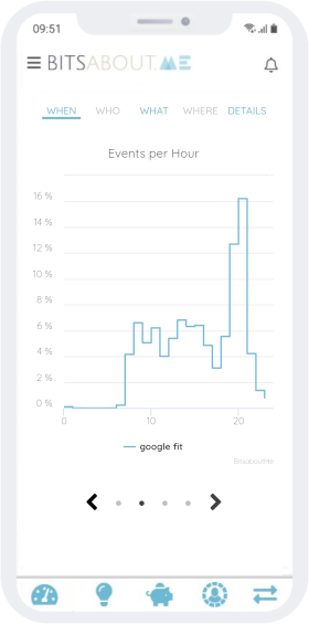 Visualization of steps by hour of the day from Google Fit