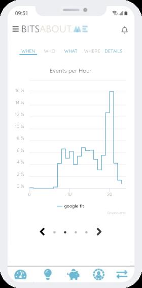 Visualisation des pas par heure de la journée de Google Fit