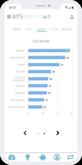 Visualisierung der am häufigsten gekauften Produkte
