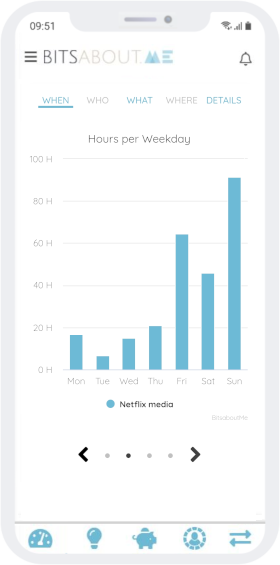 Netflix habits by days of the week