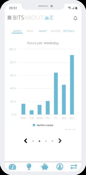 Visualisation des habitudes Netflix par jour de la semaine